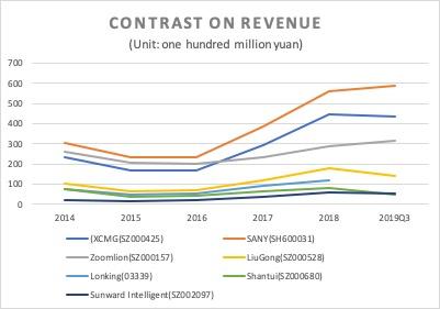 Figure 5: Revenue (Source: financial reports)