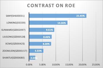 Figure 7: ROE (Source: financial reports)