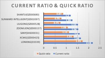 Figure 8: Solvency indicators (Source: financial reports)