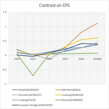 Figure 9: EPS (Source: financial reports)