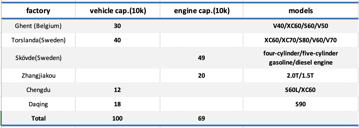 figure 3: capacity layout of Volvo (source: company website)