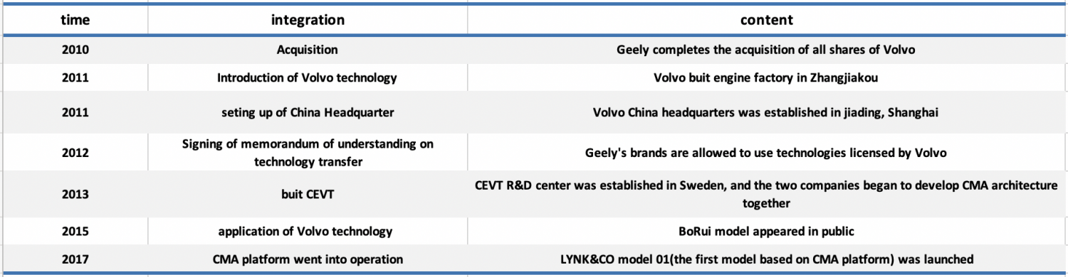 figure 7: cooperation between Volvo and Geely (source: State Information Center (SIC))