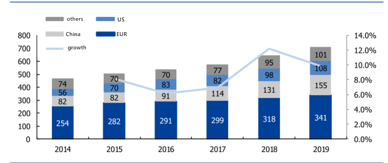 figure 4: sales of Volvo in worldwide in 2014-2019 (source: company website)
