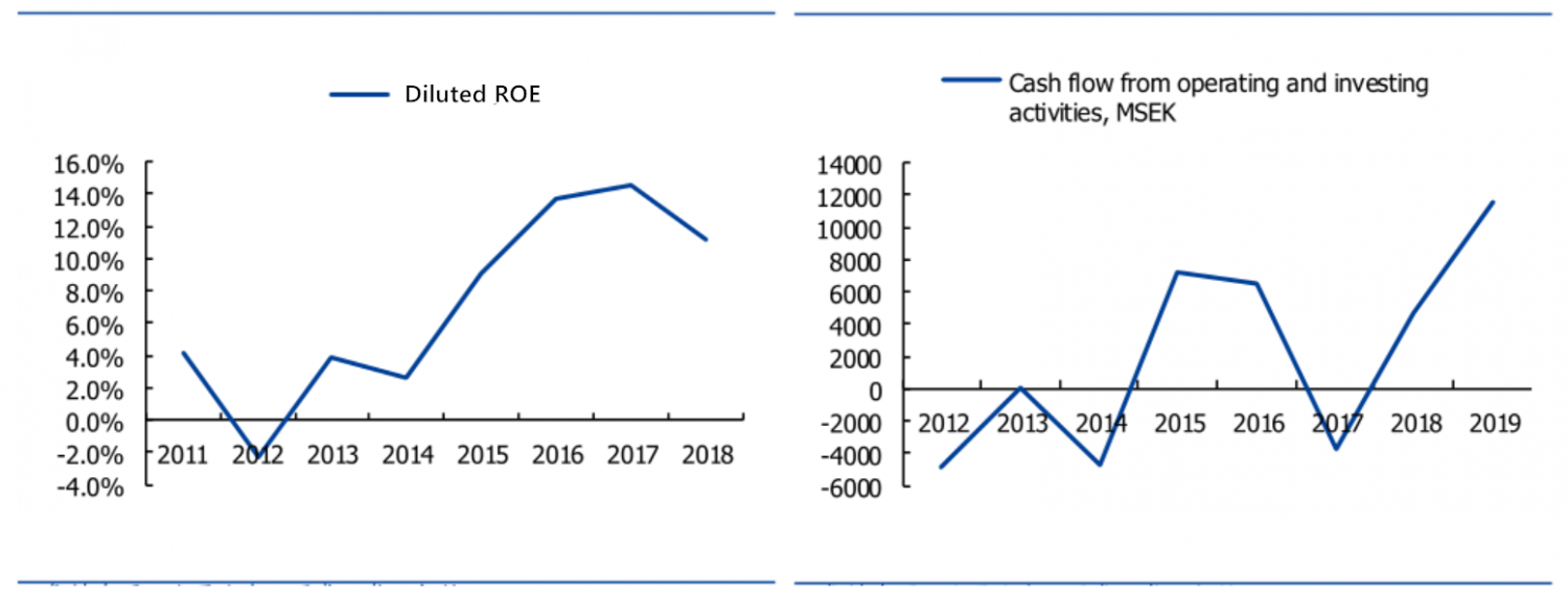 figure 6: ROE and cash flow of Volvo (source: company announcement)