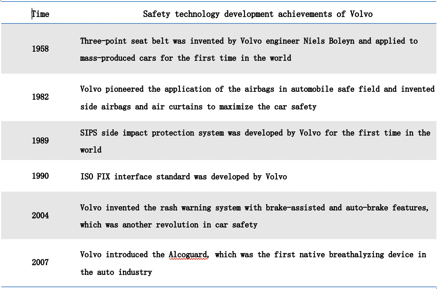 figure 1: Volvo is in a lead position in the field of automotive safety (source: company website)