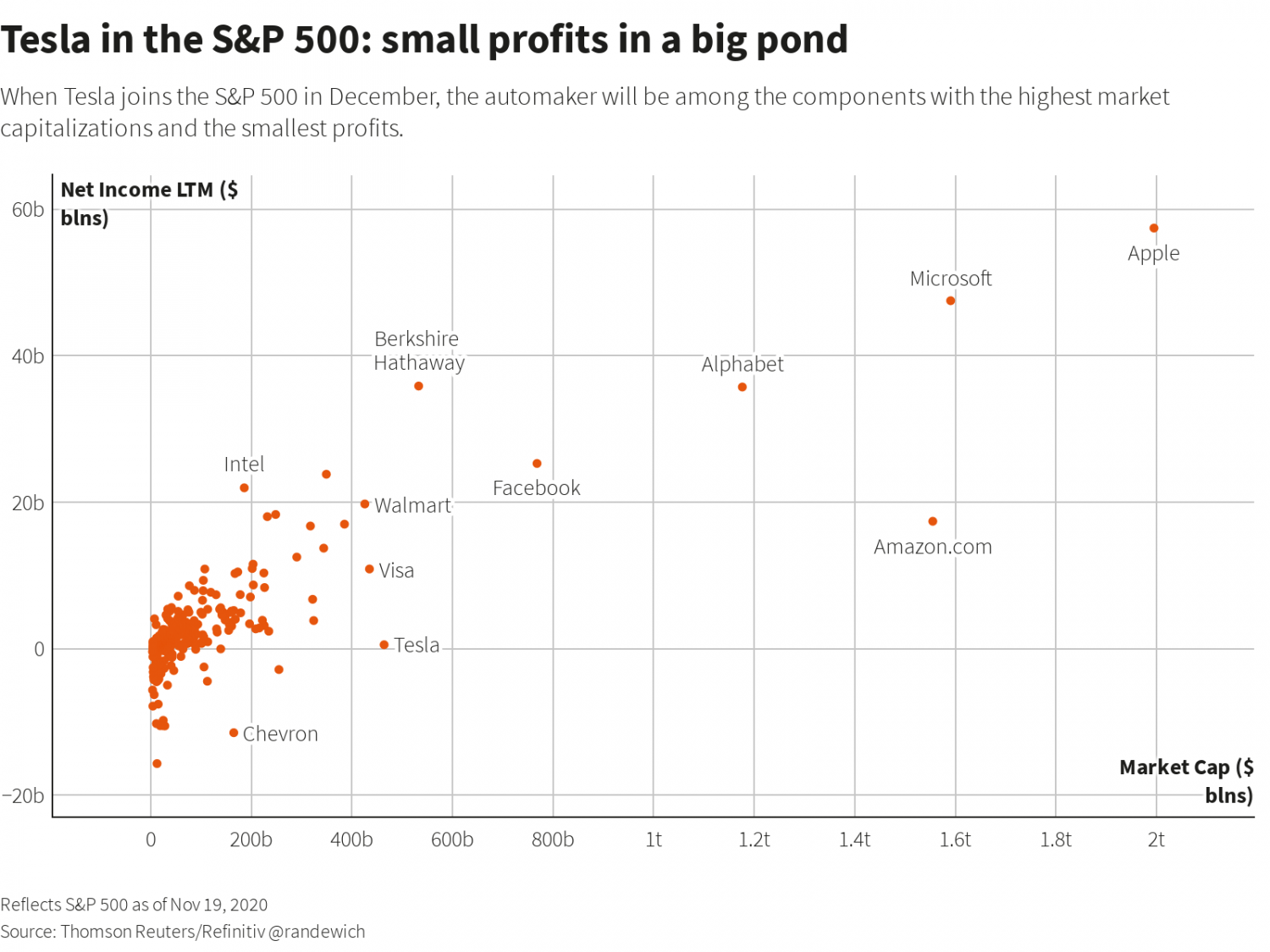 Tesla in the S&P 500: small profits in a big pond