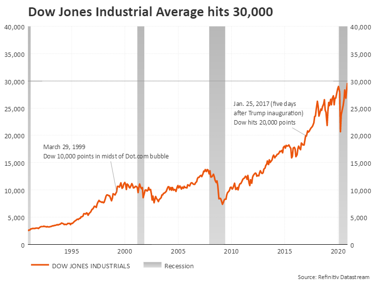 Dow Jones Industrial Average hits 30,000 points