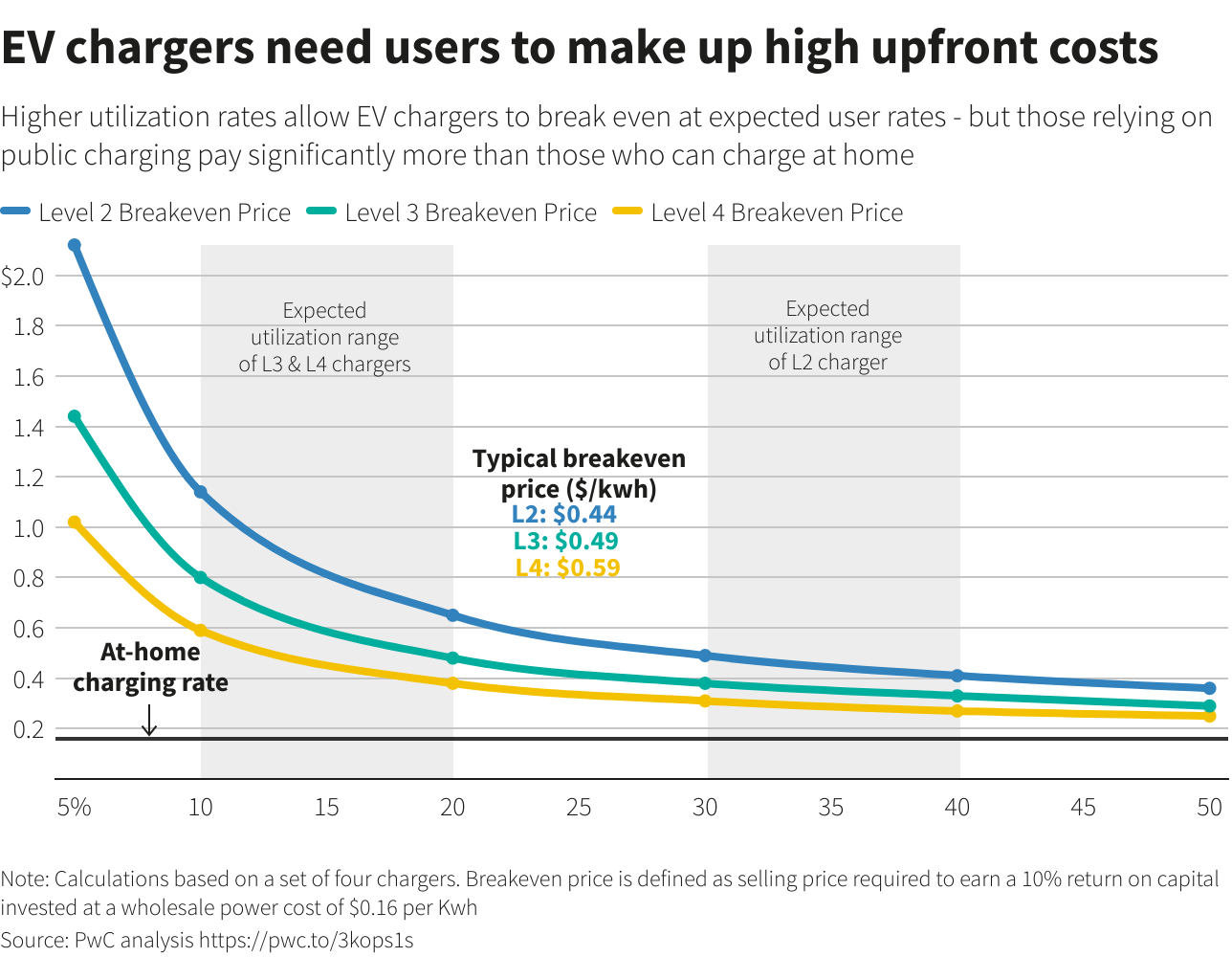 EV chargers need users to make up high upfront costs