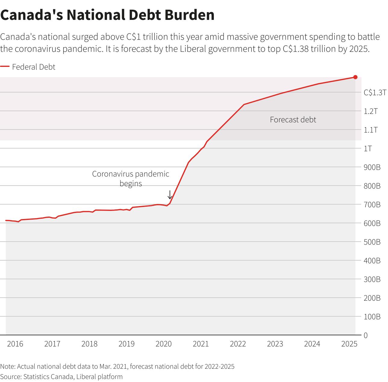 Canada's National Debt Burden