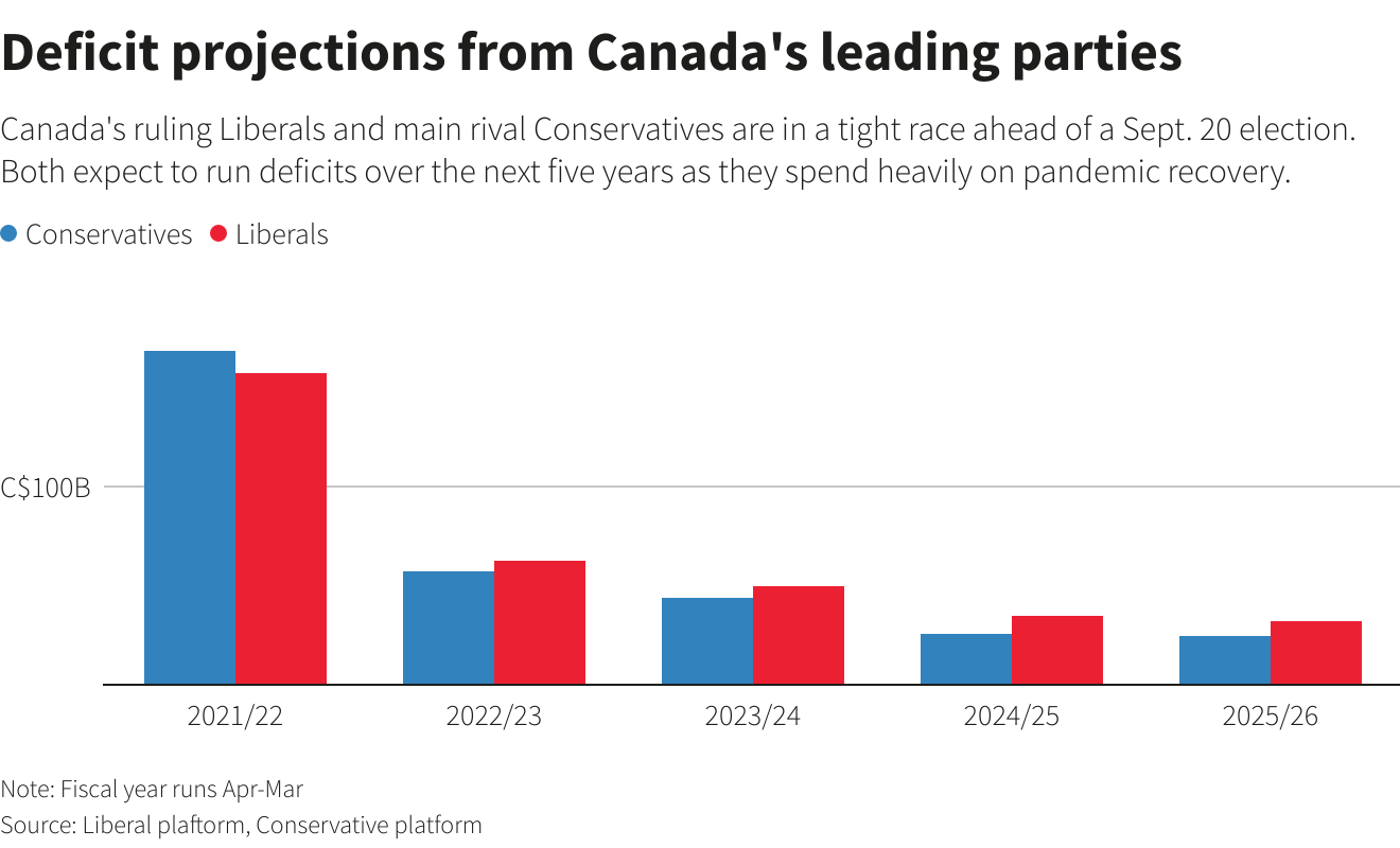 Deficit forecasts from Canada's main parties