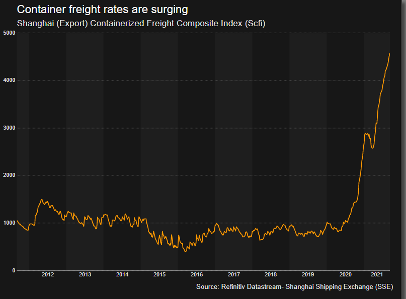 Container freight rates are surging