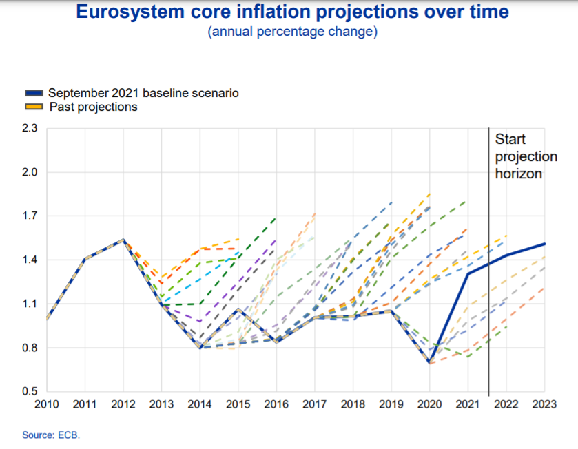 Eurosystem core inflation projections over time