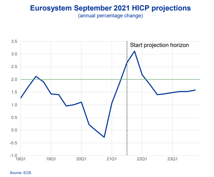 Eurosystem September 2021 HICP projections