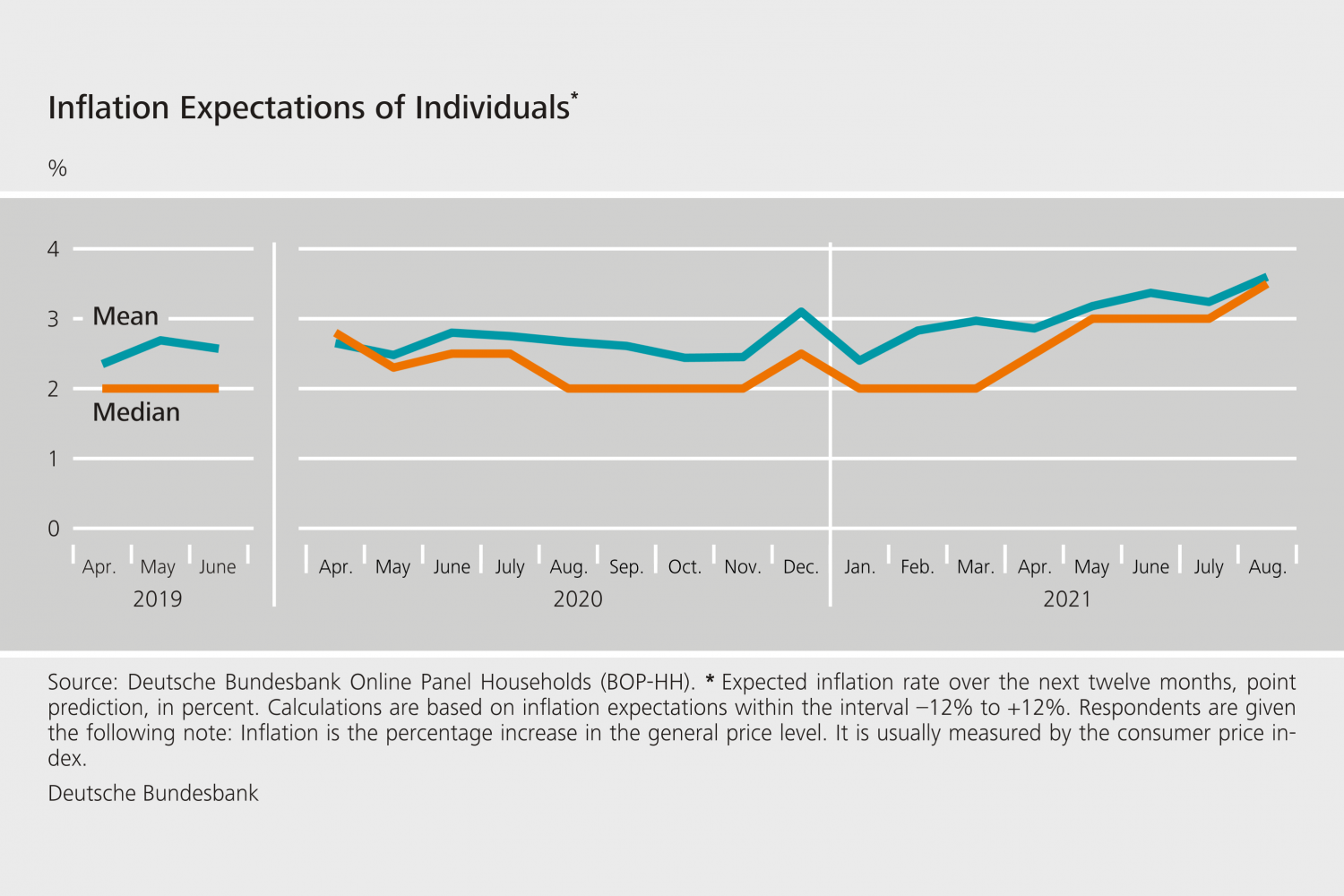 Inflation Expectations of Individuals