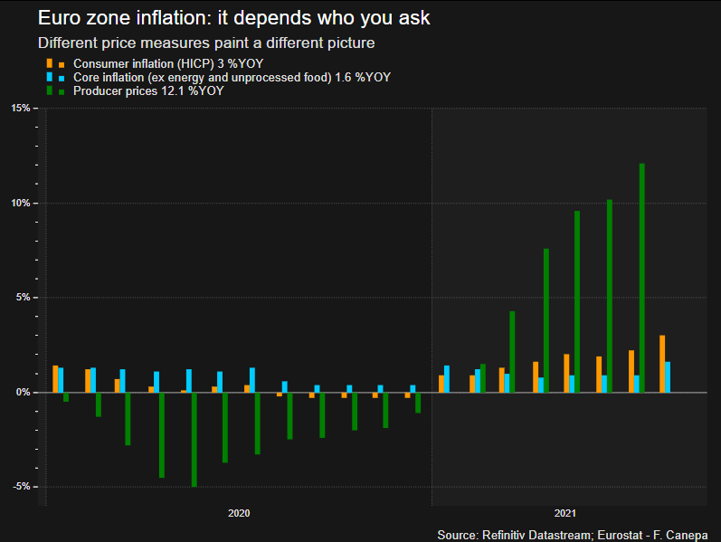 Euro zone inflations: it depends who you ask